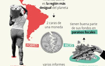 [ESPECIAL #ALTERNativxs] : infografías «COVID-19 y DESIGUALDAD»