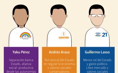 ¿Qué propuestas para el #AGRO plantean los #candidatos a la presidencia?
